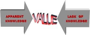 Graphic of Minimizing Value