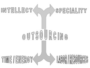 Graphic of Outsourcing
