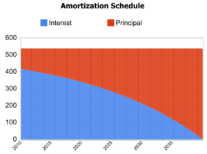 Graph of Amortization Schedule