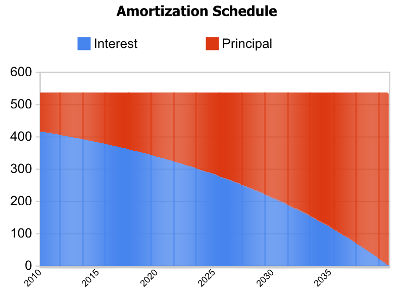 amortization calculator mortgage loan