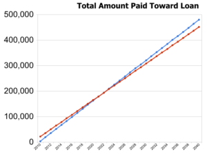 Graph of Total Amount Paid Toward Loan