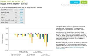 Spotlight Investing Website Stress Test Screenshot