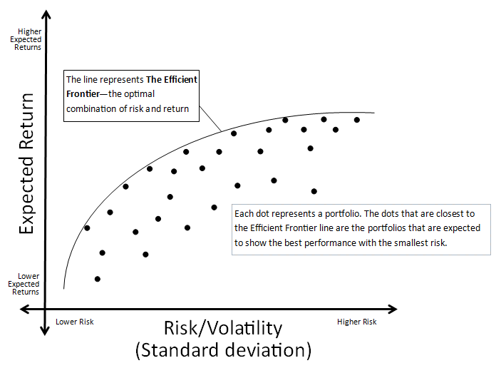 markowitz portfolio optimization essay Portfolio optimization  5 impact on portfolio theory the markowitz portfolio selection model laid the foundation for modern portfolio theory.
