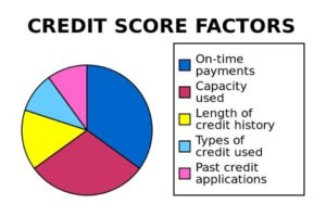 Picture Courtesy Of www.creditscore.org