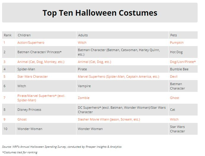 What the National Retail Federation has to say about Halloween costumes