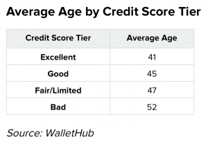 Credit Score by Age