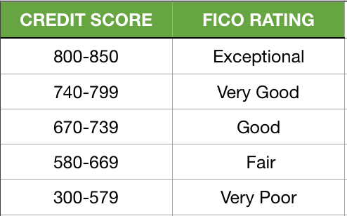 FICO Credit Score Rating